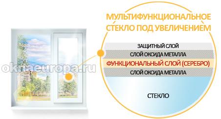 Мультифункциональное стекло